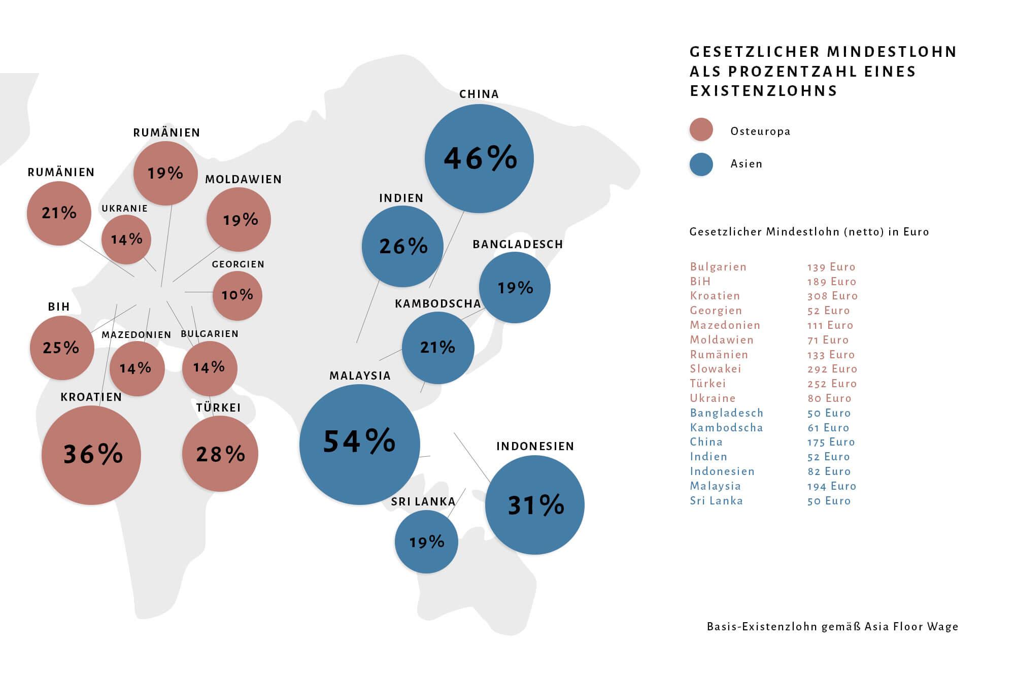 Infografik zum Living Wage in verschiedenen Produktionsländern